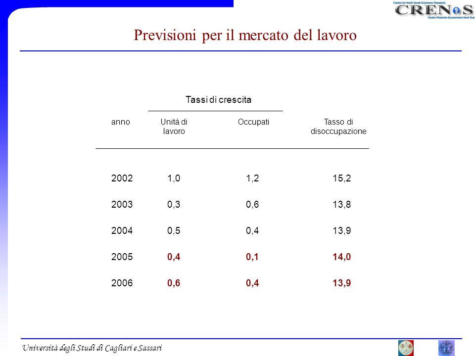 Università degli Studi di Cagliari e Sassari Previsioni per il mercato del lavoro Tassi di crescita annoUnità di lavoro 20021,0 20030,3 20040,5 20050,