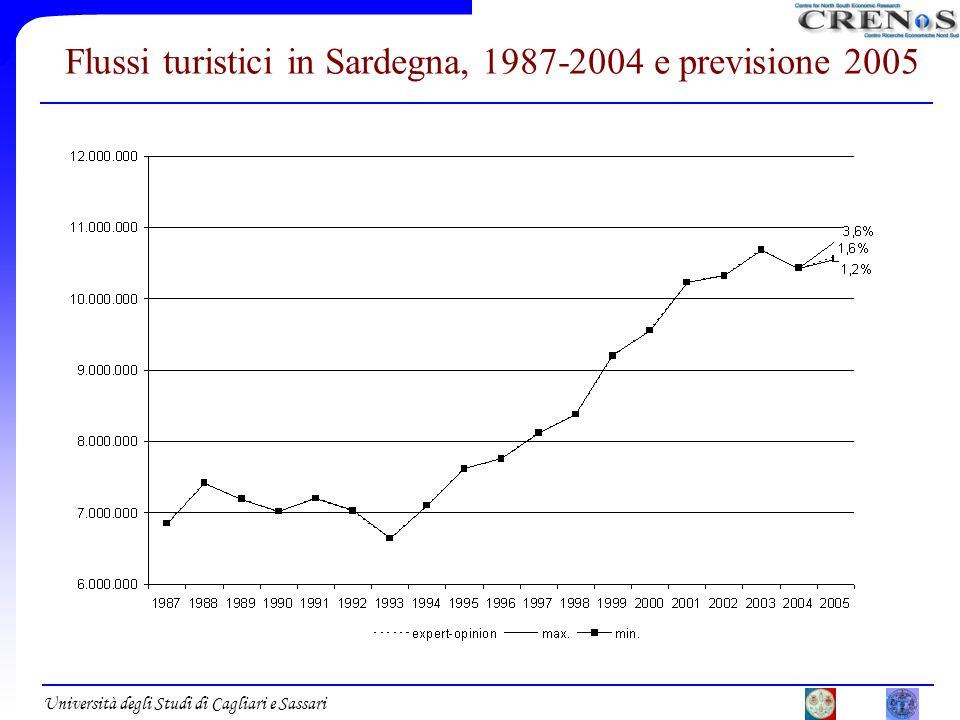 Università degli Studi di Cagliari e Sassari Flussi turistici in Sardegna, 1987-2004 e previsione 2005