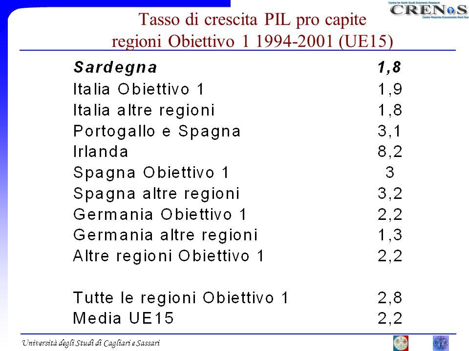 Università degli Studi di Cagliari e Sassari Tasso di crescita PIL pro capite regioni Obiettivo 1 1994-2001 (UE15)