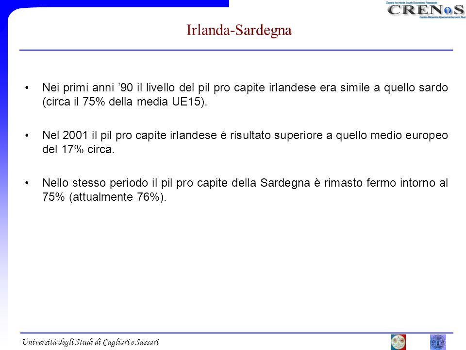 Università degli Studi di Cagliari e Sassari Irlanda-Sardegna Nei primi anni 90 il livello del pil pro capite irlandese era simile a quello sardo (cir