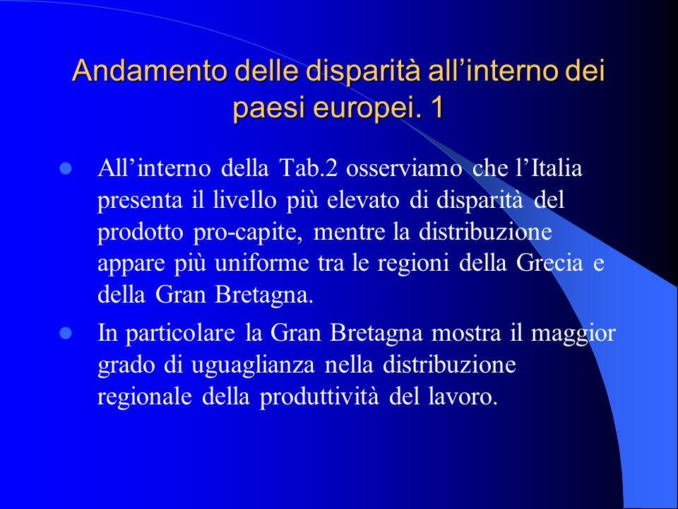Andamento delle disparità allinterno dei paesi europei. 1 Allinterno della Tab.2 osserviamo che lItalia presenta il livello più elevato di disparità d