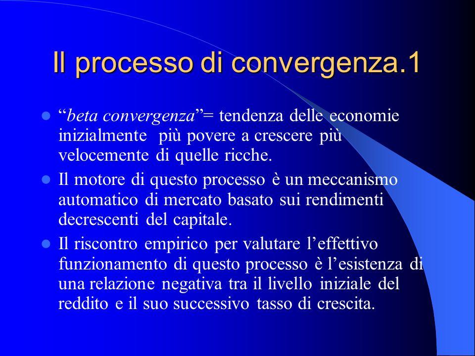 Il processo di convergenza.1 beta convergenza= tendenza delle economie inizialmente più povere a crescere più velocemente di quelle ricche. Il motore
