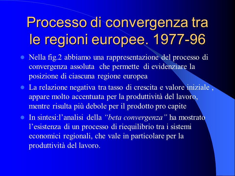 Processo di convergenza tra le regioni europee. 1977-96 Nella fig.2 abbiamo una rappresentazione del processo di convergenza assoluta che permette di