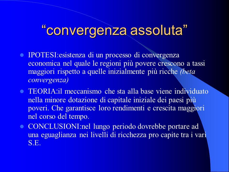 convergenza assoluta IPOTESI:esistenza di un processo di convergenza economica nel quale le regioni più povere crescono a tassi maggiori rispetto a qu