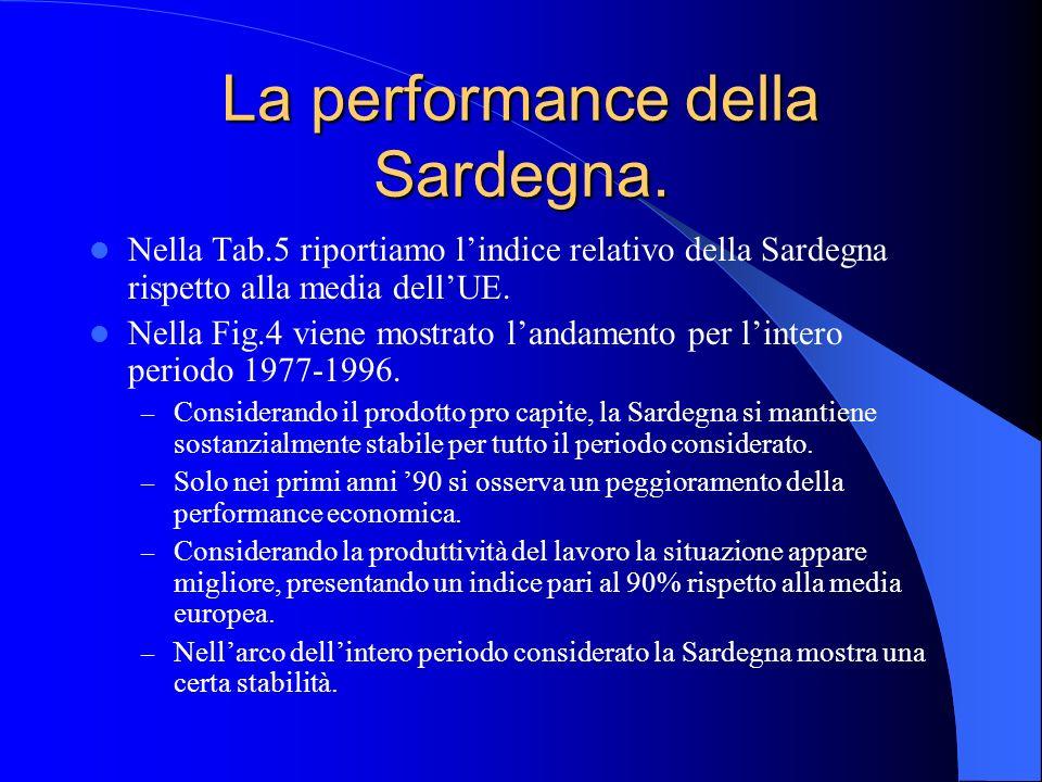 La performance della Sardegna. Nella Tab.5 riportiamo lindice relativo della Sardegna rispetto alla media dellUE. Nella Fig.4 viene mostrato landament