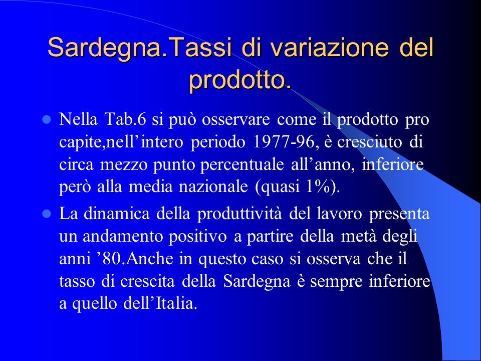 Sardegna.Tassi di variazione del prodotto. Nella Tab.6 si può osservare come il prodotto pro capite,nellintero periodo 1977-96, è cresciuto di circa m