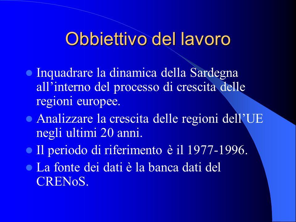 Obbiettivo del lavoro Inquadrare la dinamica della Sardegna allinterno del processo di crescita delle regioni europee. Analizzare la crescita delle re