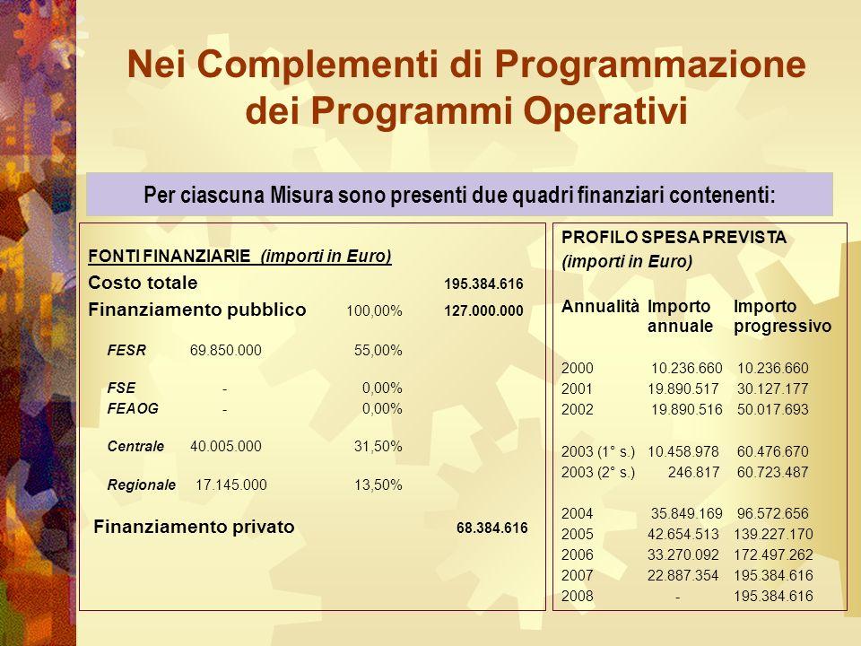 Nei Complementi di Programmazione dei Programmi Operativi FONTI FINANZIARIE(importi in Euro) Costo totale 195.384.616 Finanziamento pubblico 100,00% 127.000.000 FESR 69.850.000 55,00% FSE - 0,00% FEAOG - 0,00% Centrale 40.005.000 31,50% Regionale 17.145.000 13,50% Finanziamento privato 68.384.616 PROFILO SPESA PREVISTA (importi in Euro) AnnualitàImporto Importo annualeprogressivo 2000 10.236.660 10.236.660 2001 19.890.517 30.127.177 2002 19.890.516 50.017.693 2003 (1° s.)10.458.978 60.476.670 2003 (2° s.) 246.817 60.723.487 2004 35.849.169 96.572.656 2005 42.654.513139.227.170 2006 33.270.092172.497.262 2007 22.887.354195.384.616 2008 -195.384.616 Per ciascuna Misura sono presenti due quadri finanziari contenenti: