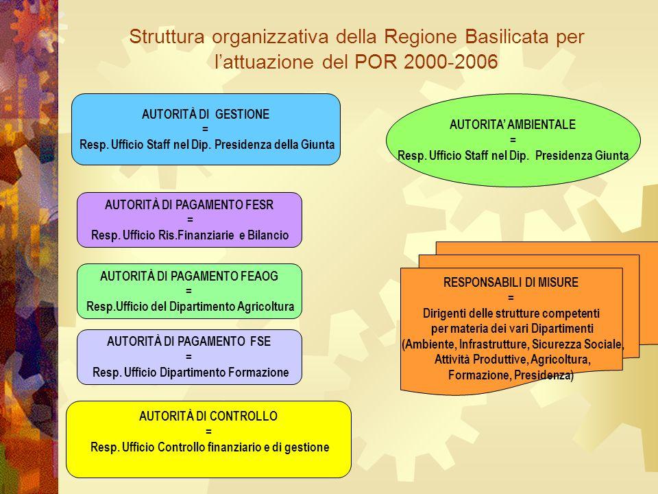 Struttura organizzativa della Regione Basilicata per lattuazione del POR 2000-2006 AUTORITÀ DI GESTIONE = Resp.