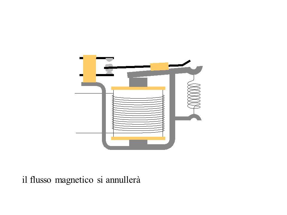 il flusso magnetico si annullerà
