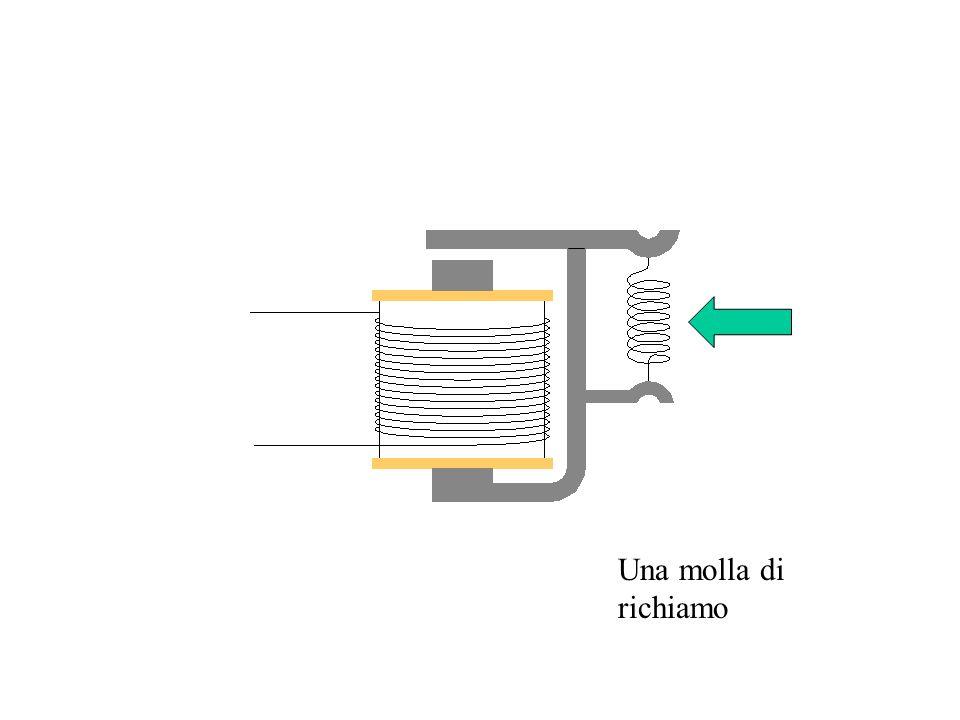 PERCHE USARE UN RELE Con una piccola potenza elettrica applicata al circuito di comando è possibile controllare una grande potenza elettrica nel circuito detto appunto di potenza