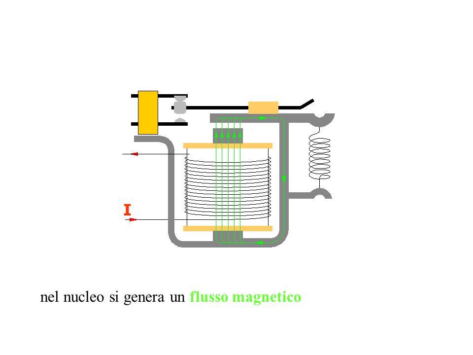 nel nucleo si genera un flusso magnetico I