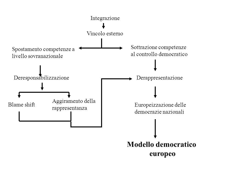 Integrazione Vincolo esterno Spostamento competenze a livello sovranazionale Sottrazione competenze al controllo democratico DeresponsabilizzazioneDer