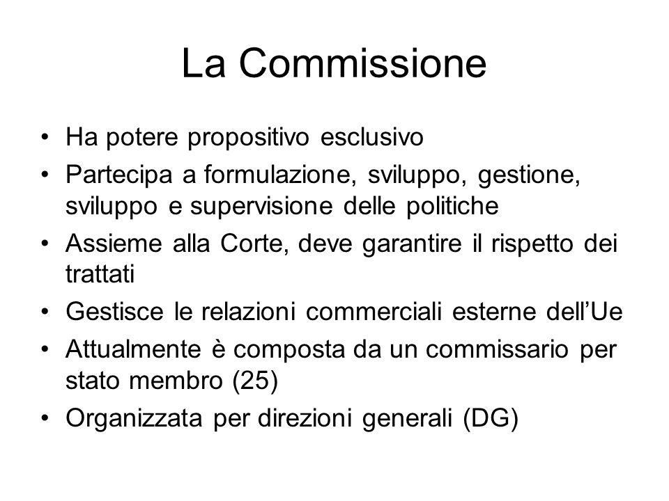La Commissione Ha potere propositivo esclusivo Partecipa a formulazione, sviluppo, gestione, sviluppo e supervisione delle politiche Assieme alla Cort