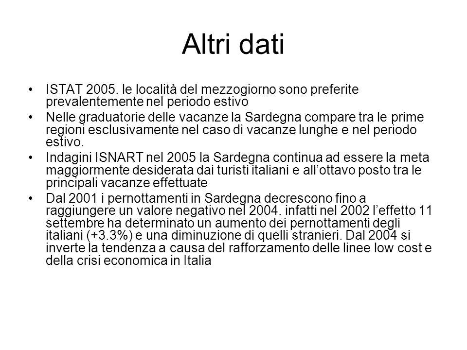 Altri dati ISTAT 2005.