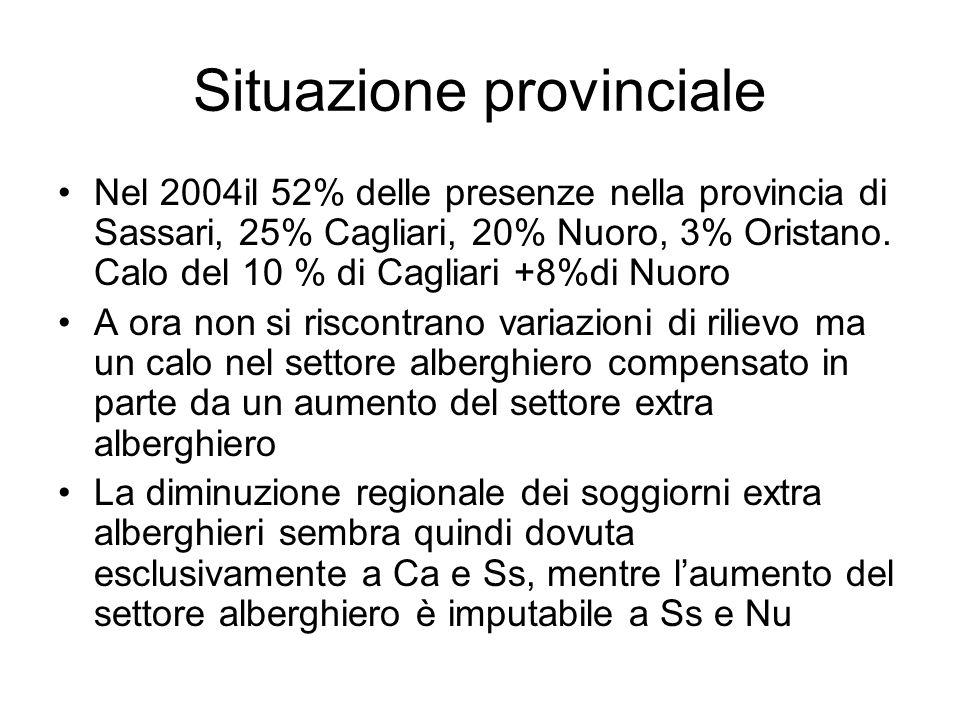 Situazione provinciale Nel 2004il 52% delle presenze nella provincia di Sassari, 25% Cagliari, 20% Nuoro, 3% Oristano.