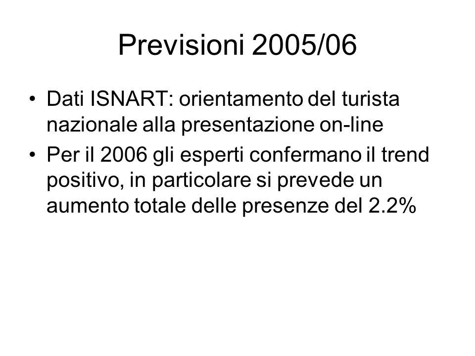 Previsioni 2005/06 Dati ISNART: orientamento del turista nazionale alla presentazione on-line Per il 2006 gli esperti confermano il trend positivo, in particolare si prevede un aumento totale delle presenze del 2.2%