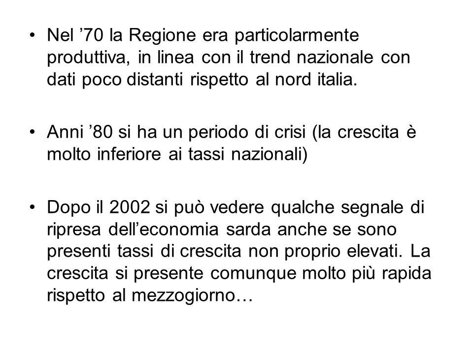 Nel 70 la Regione era particolarmente produttiva, in linea con il trend nazionale con dati poco distanti rispetto al nord italia.