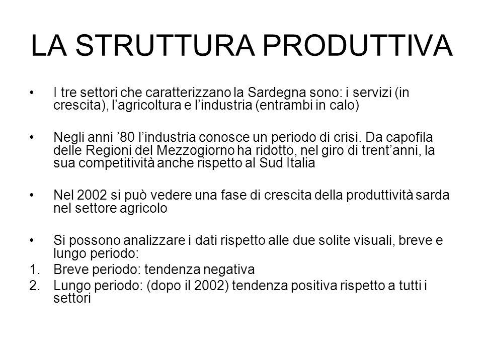 LA STRUTTURA PRODUTTIVA I tre settori che caratterizzano la Sardegna sono: i servizi (in crescita), lagricoltura e lindustria (entrambi in calo) Negli anni 80 lindustria conosce un periodo di crisi.