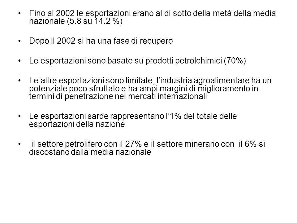 Fino al 2002 le esportazioni erano al di sotto della metà della media nazionale (5.8 su 14.2 %) Dopo il 2002 si ha una fase di recupero Le esportazioni sono basate su prodotti petrolchimici (70%) Le altre esportazioni sono limitate, lindustria agroalimentare ha un potenziale poco sfruttato e ha ampi margini di miglioramento in termini di penetrazione nei mercati internazionali Le esportazioni sarde rappresentano l1% del totale delle esportazioni della nazione il settore petrolifero con il 27% e il settore minerario con il 6% si discostano dalla media nazionale