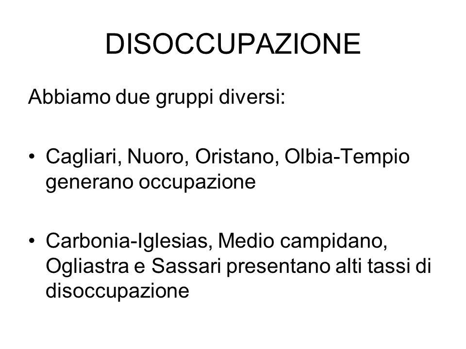 DISOCCUPAZIONE Abbiamo due gruppi diversi: Cagliari, Nuoro, Oristano, Olbia-Tempio generano occupazione Carbonia-Iglesias, Medio campidano, Ogliastra e Sassari presentano alti tassi di disoccupazione