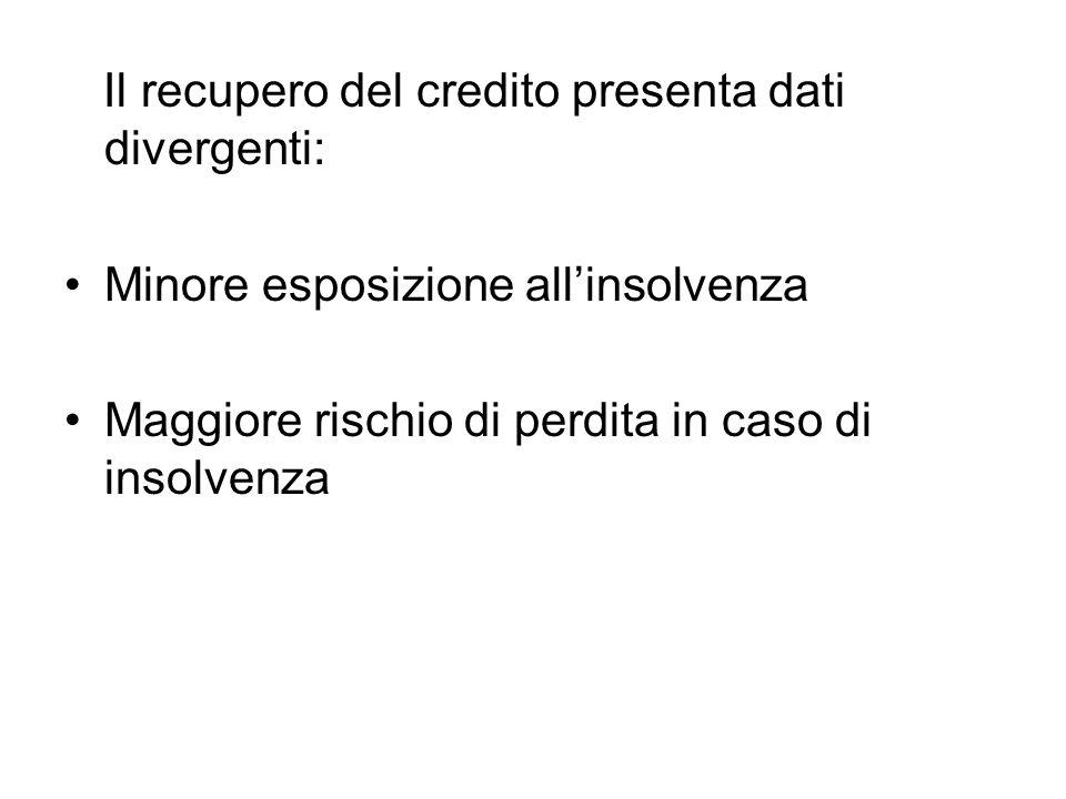 Il recupero del credito presenta dati divergenti: Minore esposizione allinsolvenza Maggiore rischio di perdita in caso di insolvenza