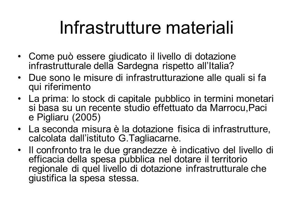 Infrastrutture materiali Come può essere giudicato il livello di dotazione infrastrutturale della Sardegna rispetto allItalia.