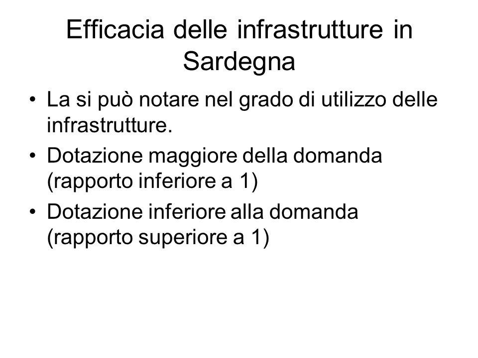 Efficacia delle infrastrutture in Sardegna La si può notare nel grado di utilizzo delle infrastrutture.