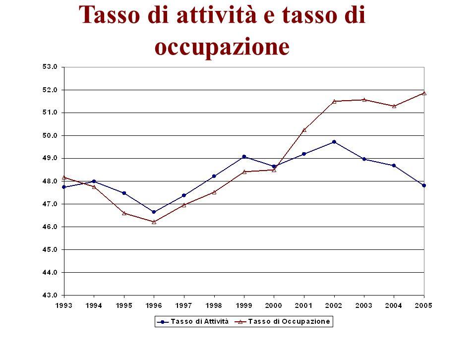 Tasso di attività e tasso di occupazione