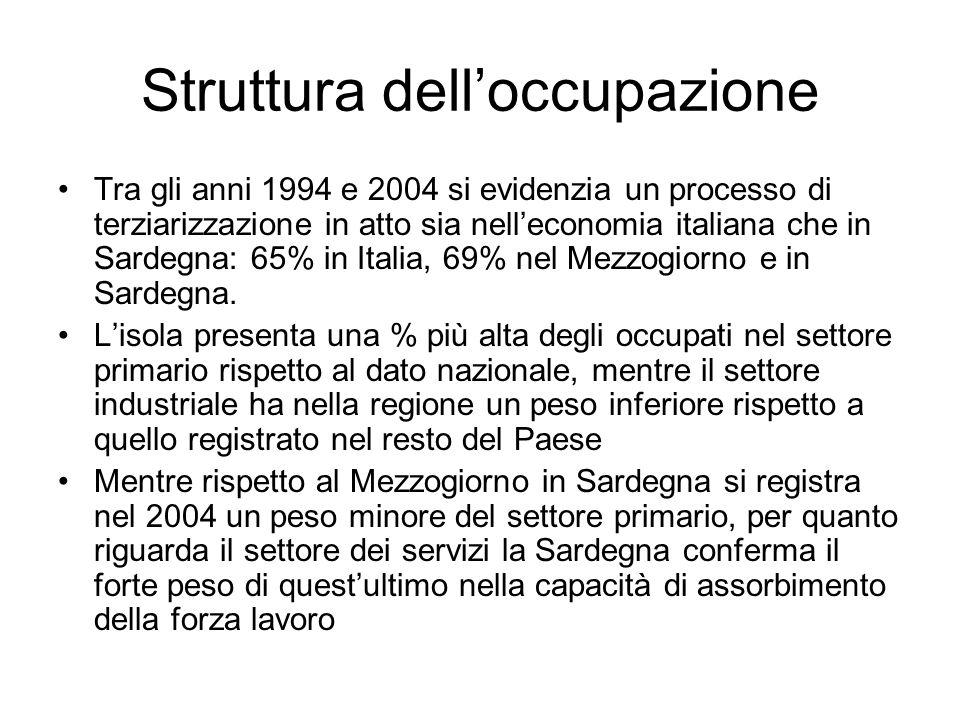 Struttura delloccupazione Tra gli anni 1994 e 2004 si evidenzia un processo di terziarizzazione in atto sia nelleconomia italiana che in Sardegna: 65% in Italia, 69% nel Mezzogiorno e in Sardegna.