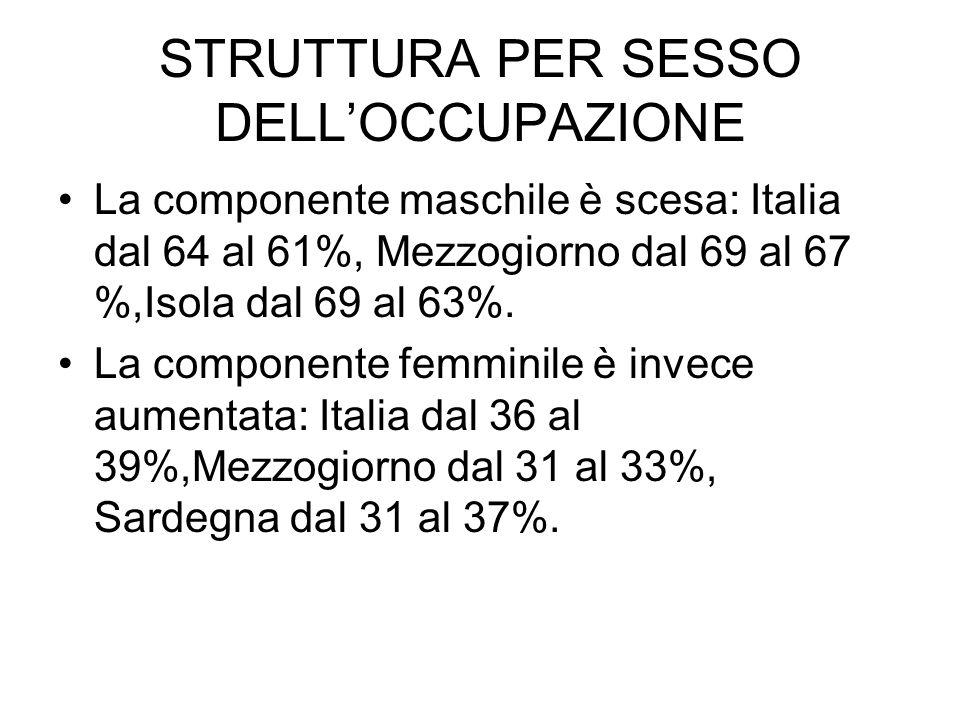 STRUTTURA PER SESSO DELLOCCUPAZIONE La componente maschile è scesa: Italia dal 64 al 61%, Mezzogiorno dal 69 al 67 %,Isola dal 69 al 63%.