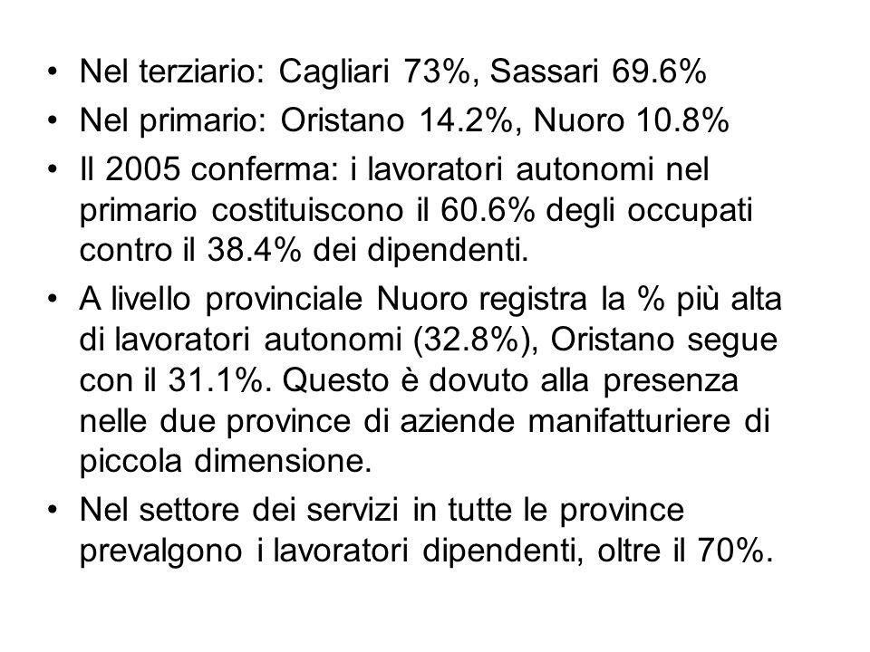 Nel terziario: Cagliari 73%, Sassari 69.6% Nel primario: Oristano 14.2%, Nuoro 10.8% Il 2005 conferma: i lavoratori autonomi nel primario costituiscono il 60.6% degli occupati contro il 38.4% dei dipendenti.