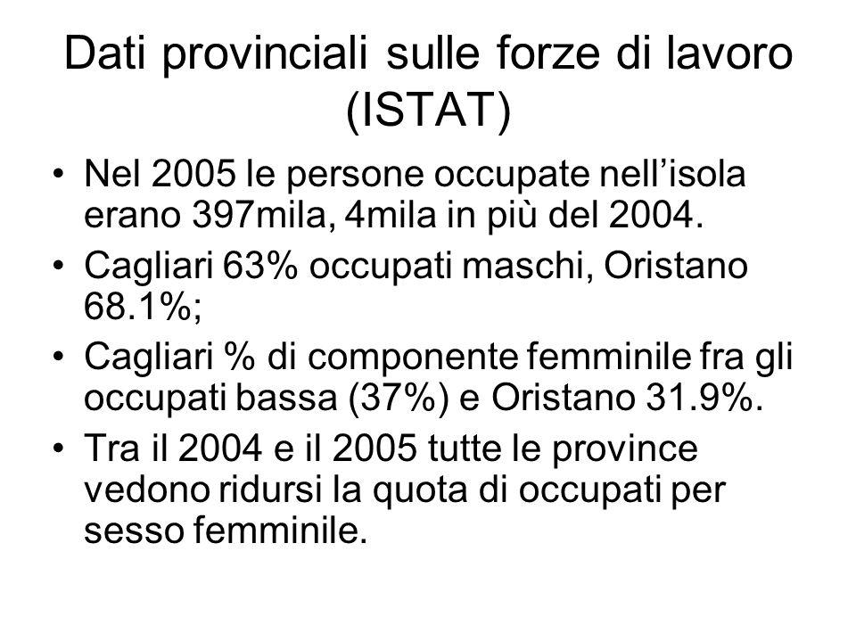 Dati provinciali sulle forze di lavoro (ISTAT) Nel 2005 le persone occupate nellisola erano 397mila, 4mila in più del 2004.