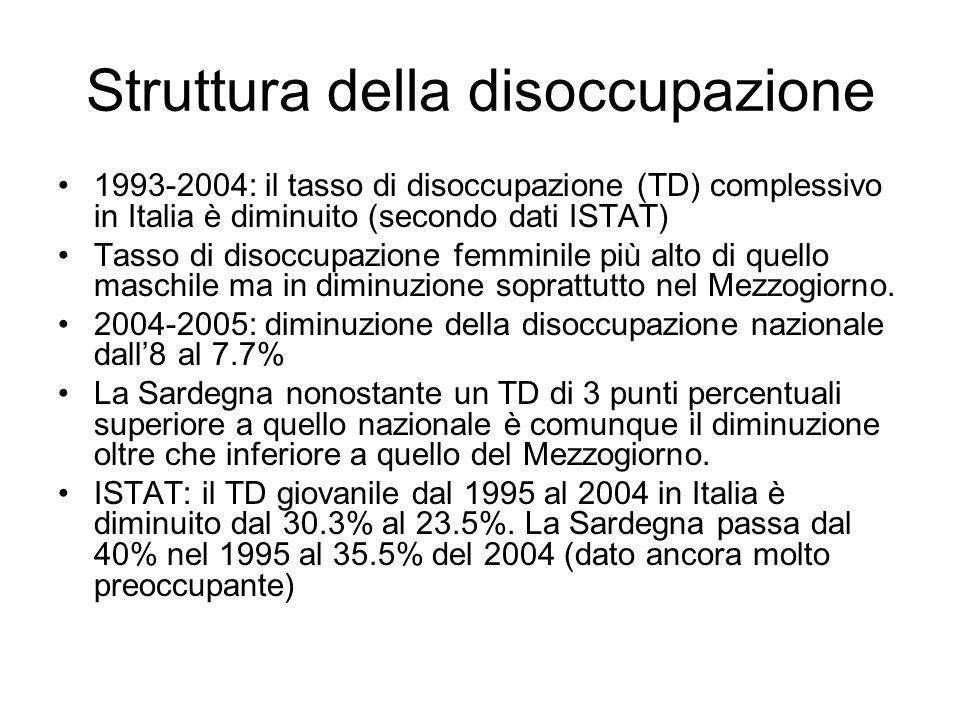 Struttura della disoccupazione 1993-2004: il tasso di disoccupazione (TD) complessivo in Italia è diminuito (secondo dati ISTAT) Tasso di disoccupazione femminile più alto di quello maschile ma in diminuzione soprattutto nel Mezzogiorno.