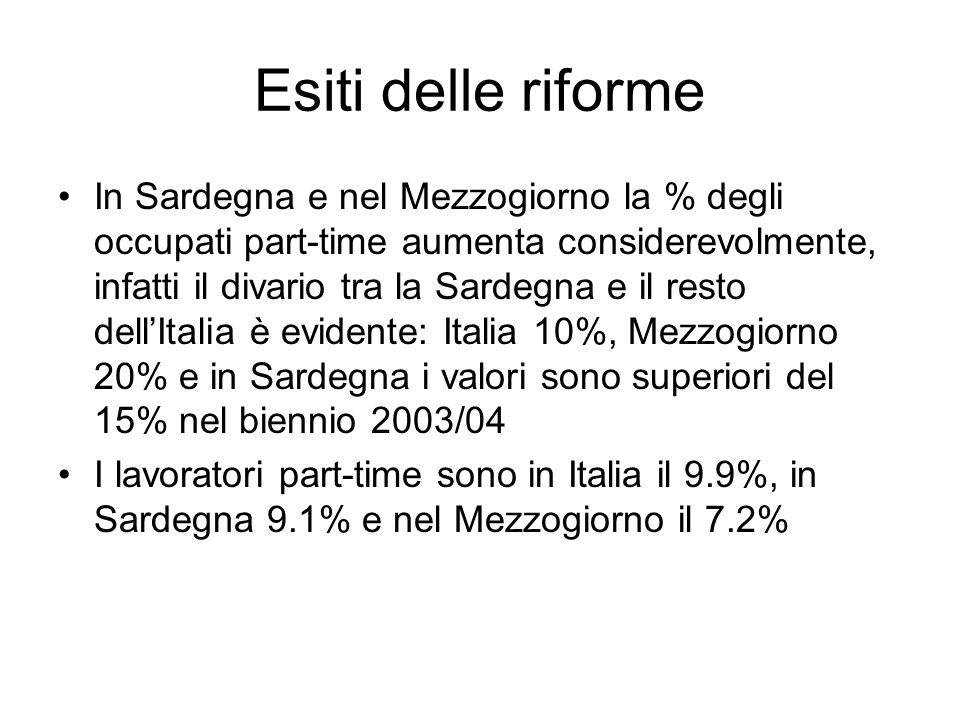 Esiti delle riforme In Sardegna e nel Mezzogiorno la % degli occupati part-time aumenta considerevolmente, infatti il divario tra la Sardegna e il resto dellItalia è evidente: Italia 10%, Mezzogiorno 20% e in Sardegna i valori sono superiori del 15% nel biennio 2003/04 I lavoratori part-time sono in Italia il 9.9%, in Sardegna 9.1% e nel Mezzogiorno il 7.2%