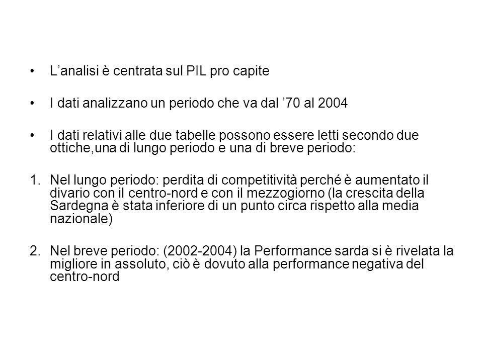 Lanalisi è centrata sul PIL pro capite I dati analizzano un periodo che va dal 70 al 2004 I dati relativi alle due tabelle possono essere letti secondo due ottiche,una di lungo periodo e una di breve periodo: 1.Nel lungo periodo: perdita di competitività perché è aumentato il divario con il centro-nord e con il mezzogiorno (la crescita della Sardegna è stata inferiore di un punto circa rispetto alla media nazionale) 2.Nel breve periodo: (2002-2004) la Performance sarda si è rivelata la migliore in assoluto, ciò è dovuto alla performance negativa del centro-nord