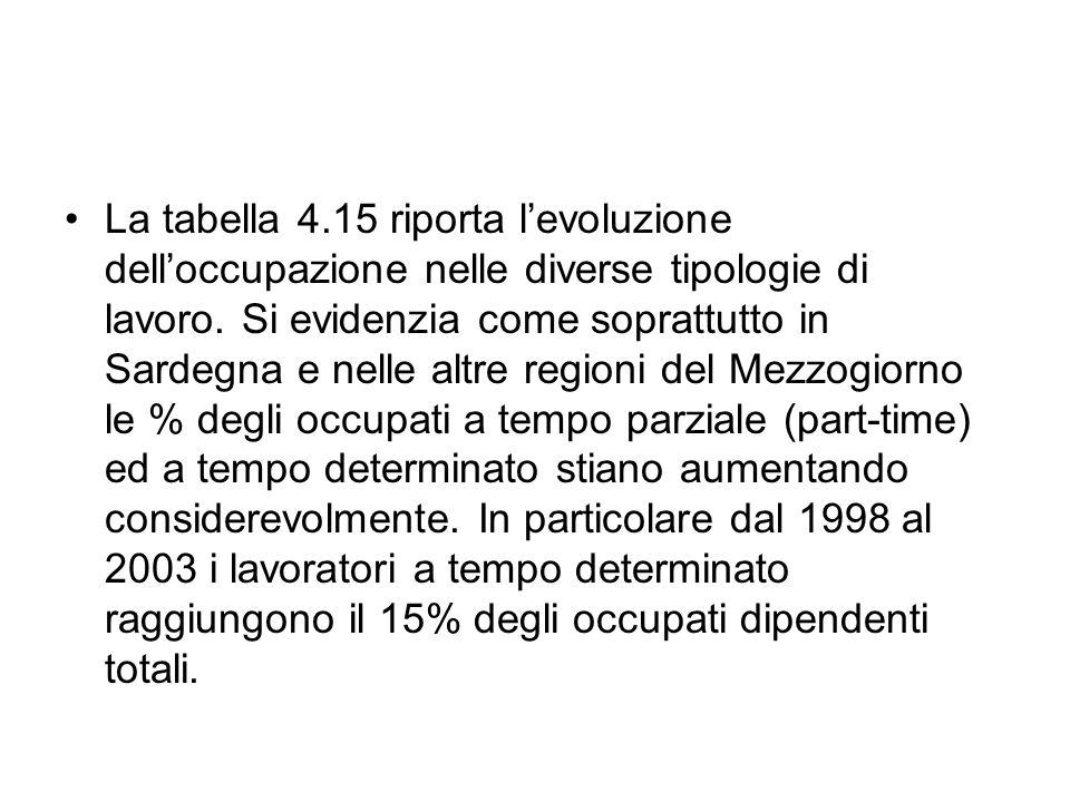 La tabella 4.15 riporta levoluzione delloccupazione nelle diverse tipologie di lavoro.