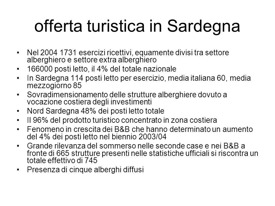 offerta turistica in Sardegna Nel 2004 1731 esercizi ricettivi, equamente divisi tra settore alberghiero e settore extra alberghiero 166000 posti letto, il 4% del totale nazionale In Sardegna 114 posti letto per esercizio, media italiana 60, media mezzogiorno 85 Sovradimensionamento delle strutture alberghiere dovuto a vocazione costiera degli investimenti Nord Sardegna 48% dei posti letto totale Il 96% del prodotto turistico concentrato in zona costiera Fenomeno in crescita dei B&B che hanno determinato un aumento del 4% dei posti letto nel biennio 2003/04 Grande rilevanza del sommerso nelle seconde case e nei B&B a fronte di 665 strutture presenti nelle statistiche ufficiali si riscontra un totale effettivo di 745 Presenza di cinque alberghi diffusi