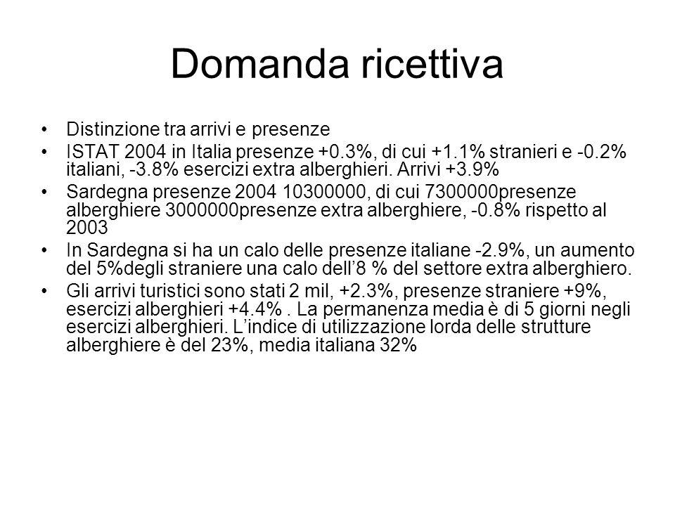 Domanda ricettiva Distinzione tra arrivi e presenze ISTAT 2004 in Italia presenze +0.3%, di cui +1.1% stranieri e -0.2% italiani, -3.8% esercizi extra alberghieri.