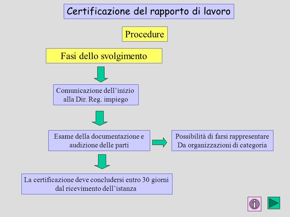 Procedure Comunicazione dellinizio alla Dir. Reg. impiego Certificazione del rapporto di lavoro Fasi dello svolgimento La certificazione deve conclude