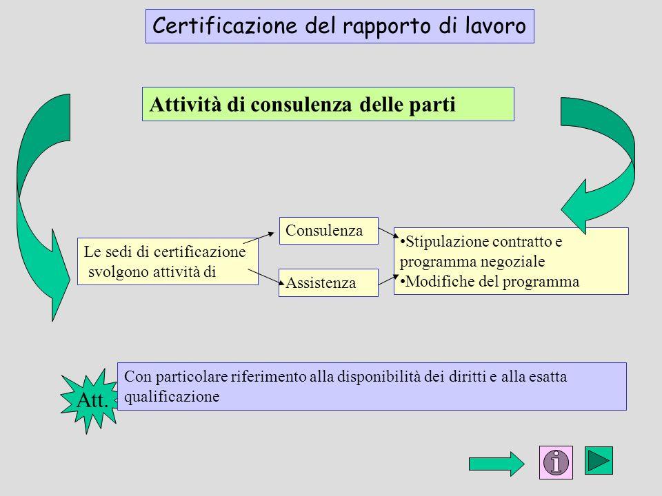 Attività di consulenza delle parti Att. Con particolare riferimento alla disponibilità dei diritti e alla esatta qualificazione Le sedi di certificazi