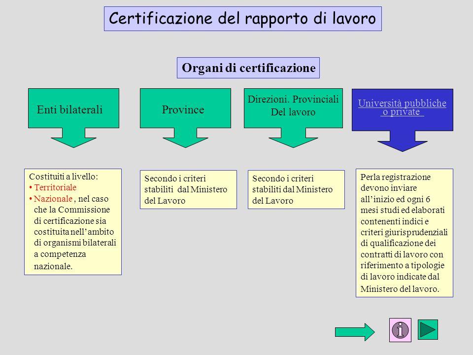 Certificazione del rapporto di lavoro Organi di certificazione Enti bilaterali Direzioni. Provinciali Del lavoro Province Università pubbliche o priva