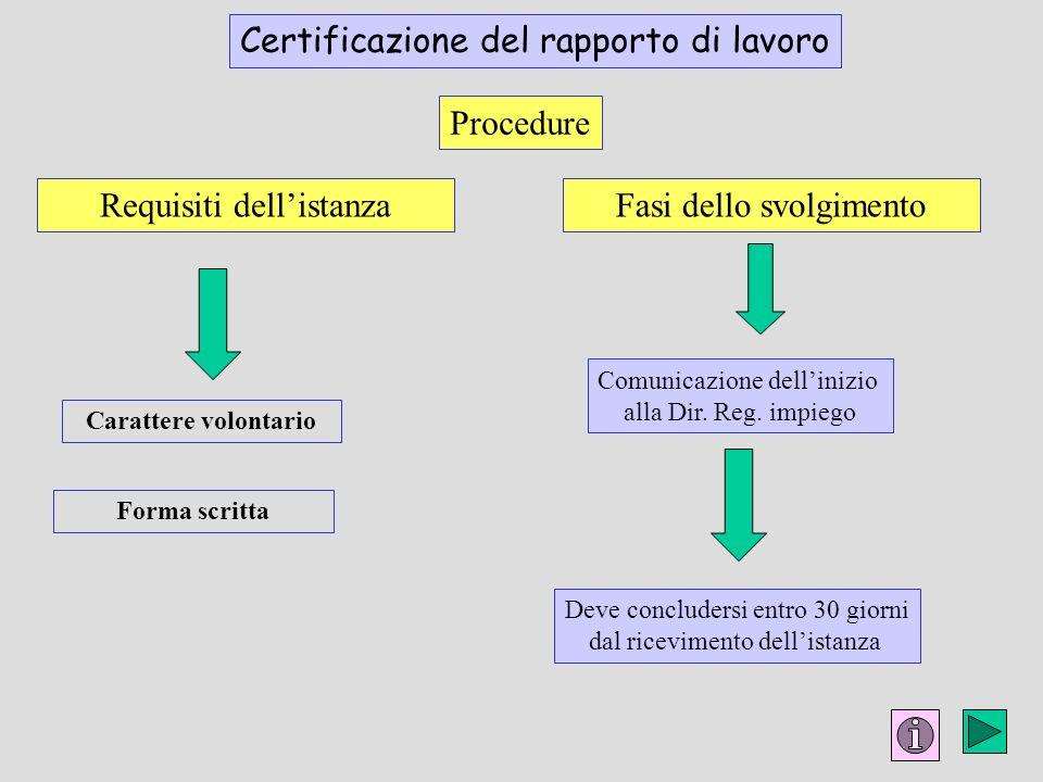Procedure Requisiti dellistanza Comunicazione dellinizio alla Dir. Reg. impiego Carattere volontario Certificazione del rapporto di lavoro Forma scrit