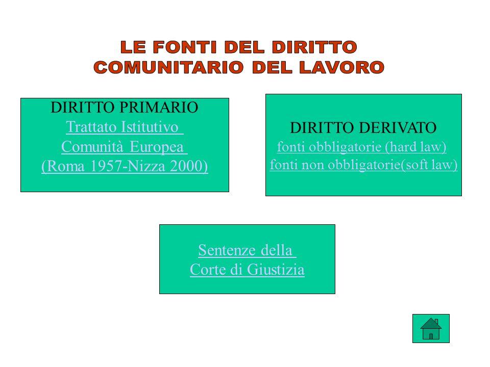DIRITTO PRIMARIO Trattato Istitutivo Comunità Europea (Roma 1957-Nizza 2000) DIRITTO DERIVATO fonti obbligatorie (hard law) fonti non obbligatorie(sof