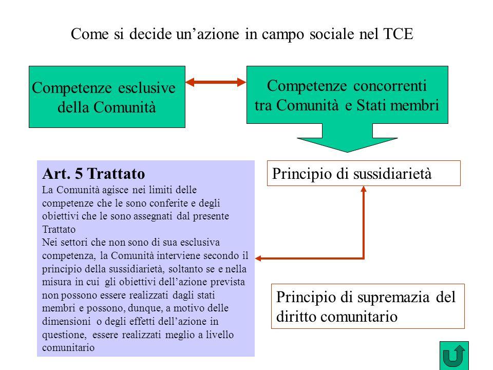 Principio di sussidiarietà Art. 5 Trattato La Comunità agisce nei limiti delle competenze che le sono conferite e degli obiettivi che le sono assegnat
