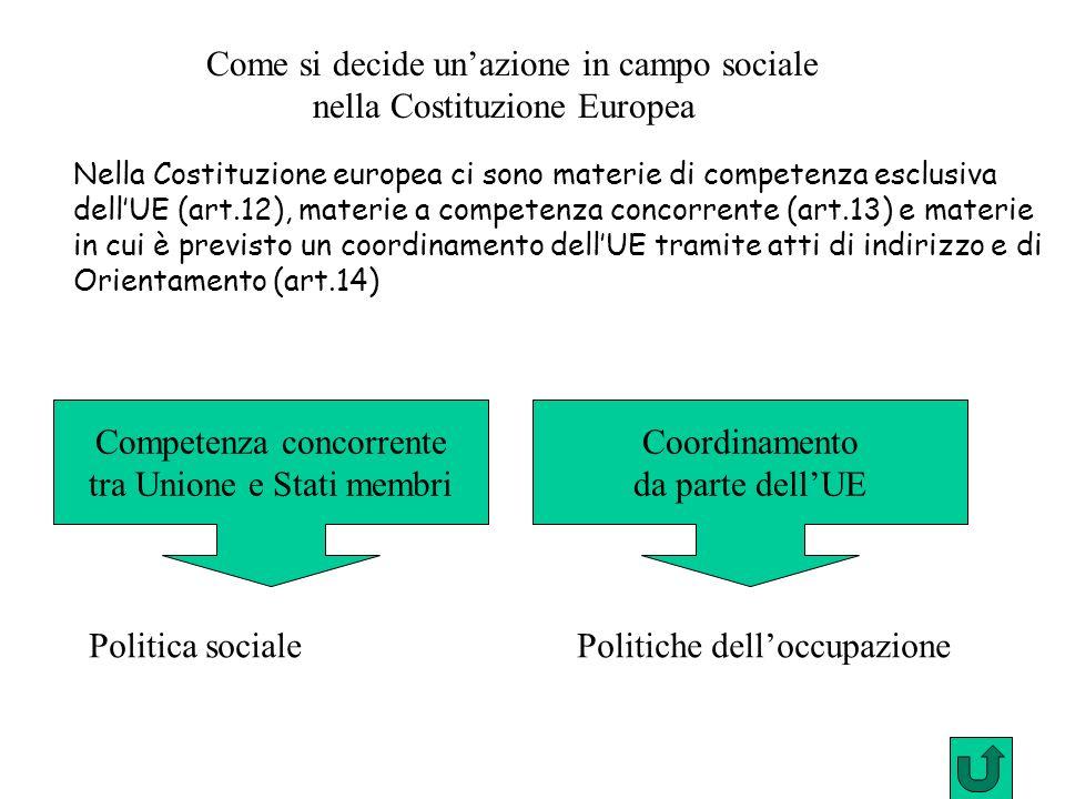 Competenza concorrente tra Unione e Stati membri Come si decide unazione in campo sociale nella Costituzione Europea Nella Costituzione europea ci son