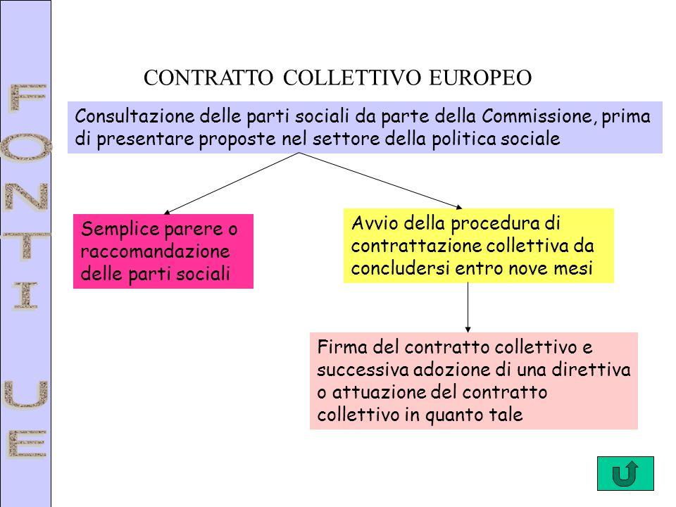 CONTRATTO COLLETTIVO EUROPEO Consultazione delle parti sociali da parte della Commissione, prima di presentare proposte nel settore della politica soc
