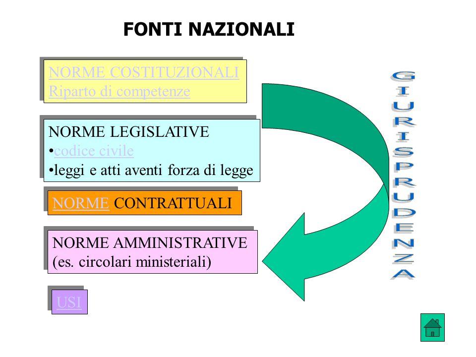 FONTI NAZIONALI NORME COSTITUZIONALI Riparto di competenze NORME COSTITUZIONALI Riparto di competenze NORME LEGISLATIVE codice civile leggi e atti ave