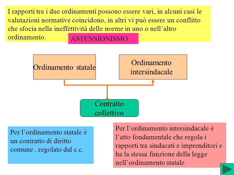 Ordinamento statale Ordinamento intersindacale Contratto collettivo Per lordinamento statale è un contratto di diritto comune, regolato dal c.c. Per l