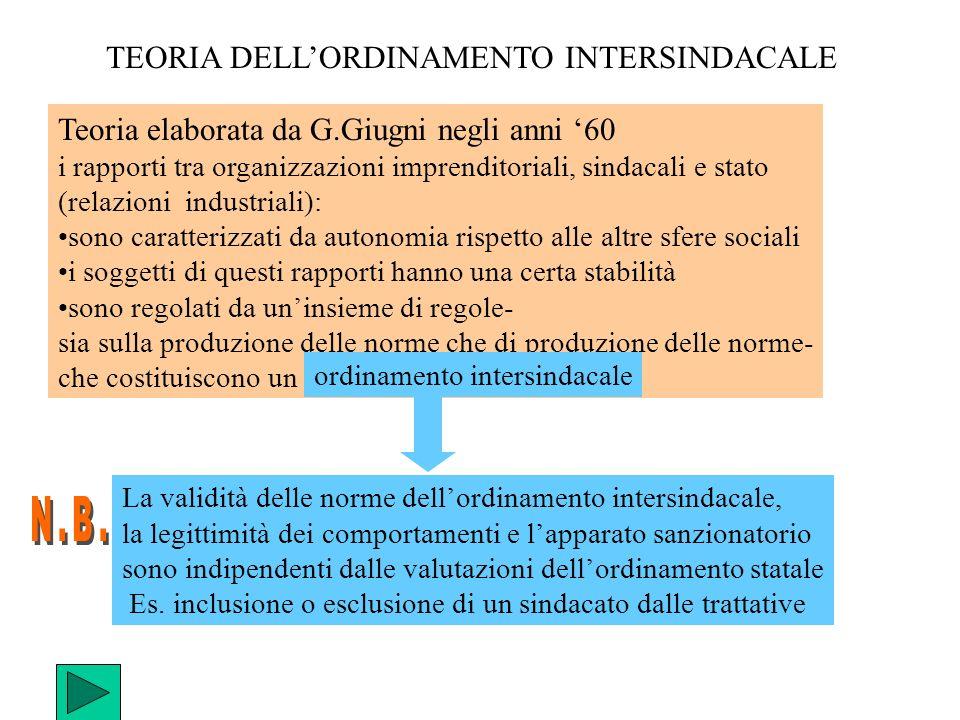 TEORIA DELLORDINAMENTO INTERSINDACALE Teoria elaborata da G.Giugni negli anni 60 i rapporti tra organizzazioni imprenditoriali, sindacali e stato (rel